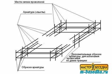 armirovanie-lentochnogo-fundamenta