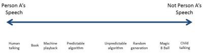 Speech spectrum 2