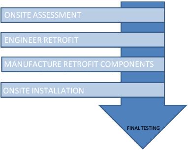 retrofit image
