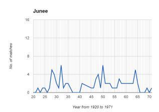 Junee Graph