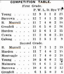 The South-West Competition table. Twelve rounds were played.