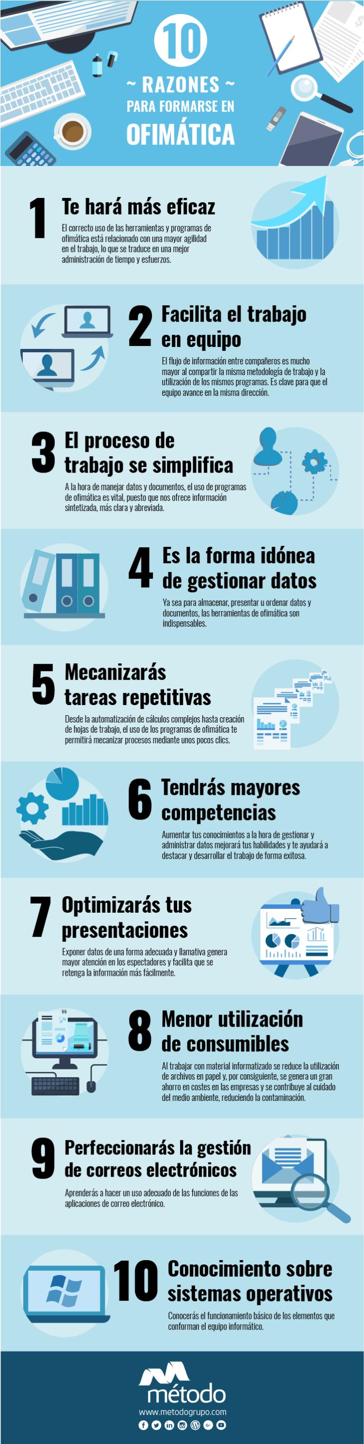 Infografía Grupo Método 10 razones para formarse en Ofimática