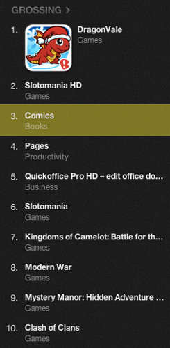 comiXology_number3_topgrossing_app_of_2012