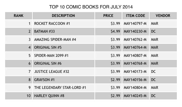july2014TopTen