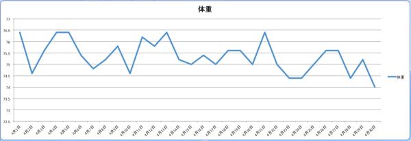 体重記録2016年4月