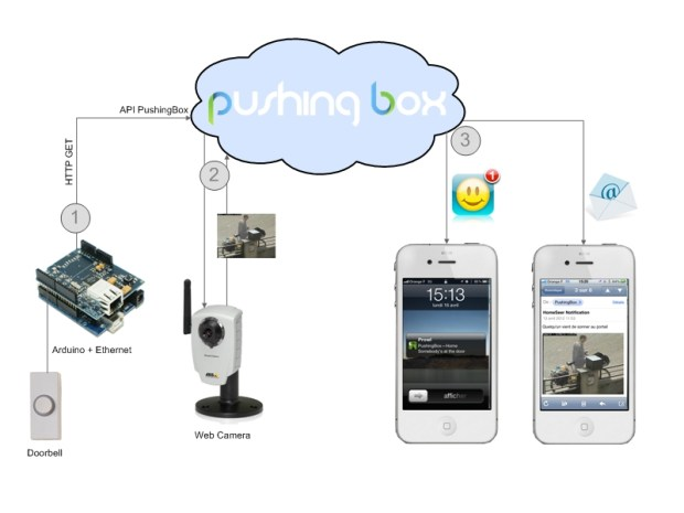 Notifying Doorbell with PushingBox
