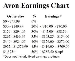 Avon Earnings Chart 2015