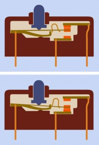 Figure 6-5. Top: Two contacts inside this limit switch are touching by default. Bottom: When the external button is pressed, it pushes a flexible metal strip downward until it connects with the lower contact. The inverted-U–shaped component is a spring that rests inside a cutout in the flexible strip and resists motion through the central part of its travel.
