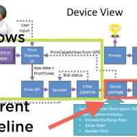 Microsoft-pipeline