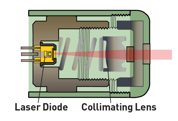 inside a laser diode