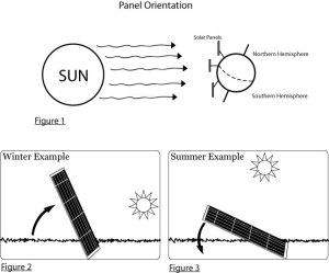 Угол наклона солнечных панелей