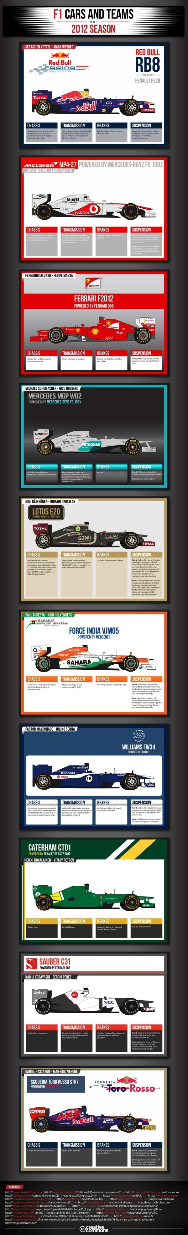 F1 Cars and Teams