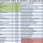 La playa de S'Arenal obtiene la peor reputación online de destinos españoles