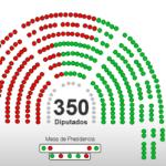 El Congreso rechaza la investidura de Rajoy sin sorpresas