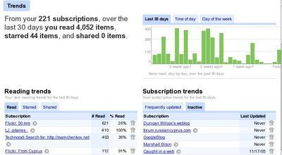 Google Reader statistics