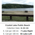 E.coli levels were elevated at Crystal Lake on Monday, but are now within normal limits, according to the city.