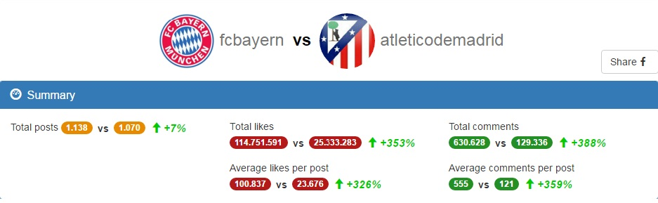 At. Madrid vs FC Bayern - Comparación de cuentas de Instagram numero seguidores y post