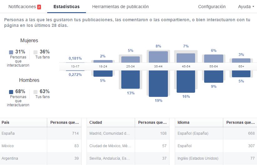 como conocer el perfil de tus lectores de facebook si eres escritor 17