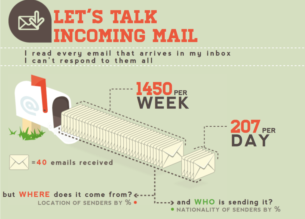 contact neil patel infographic