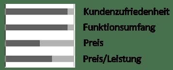 Testergebnis Kemo 3in1-Marderabwehr M176