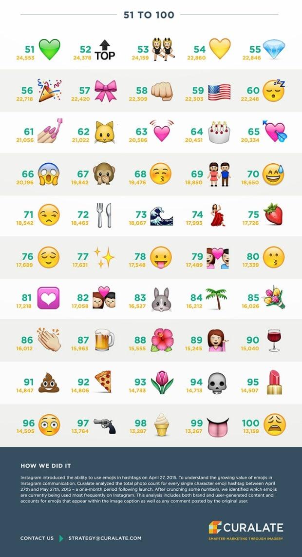 Los emojis más utilizados en Instagram 3