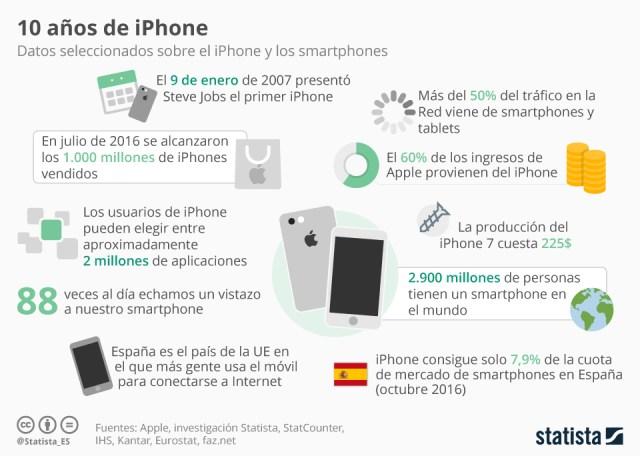 10-anos-de-iphone