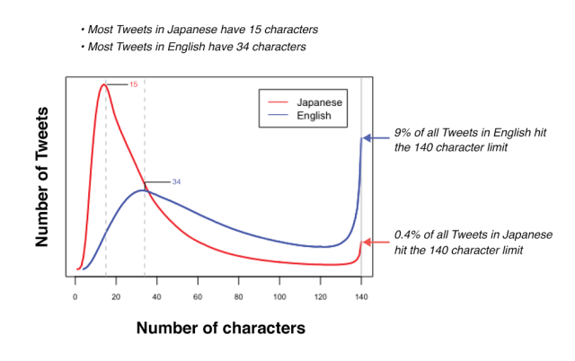 caracteres twitter japones e ingles