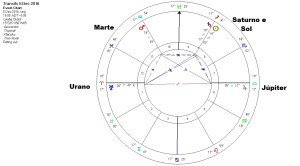 sol-marte-saturno-jupiter-urano
