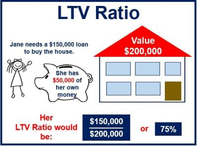 What is the Loan to Value Ratio (LTV Ratio)? - Market Business News