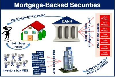 What are mortgage-backed securities? - Market Business News