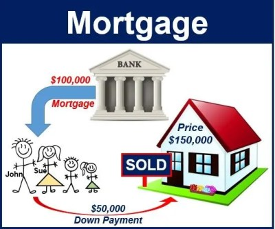 What is a mortgage? - Market Business News