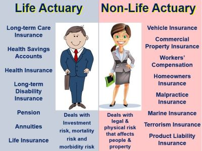 Actuarial definition of risk