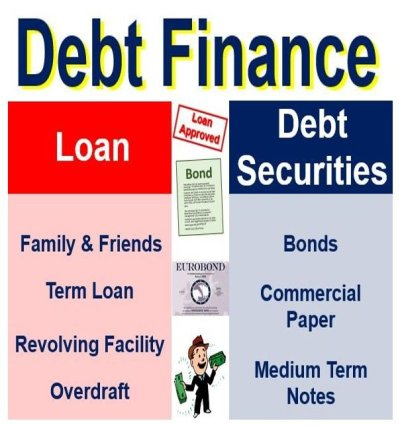 What is debt finance? Definition and meaning - Market Business News