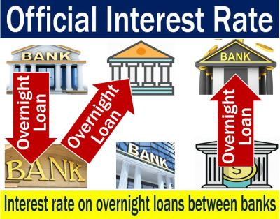 Official interest rate - definition and meaning - Market Business News
