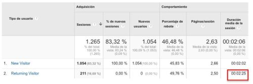 Visualización Analytics Informe visitantes nuevos vs recurrentes