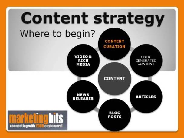 Content Curation for you blog