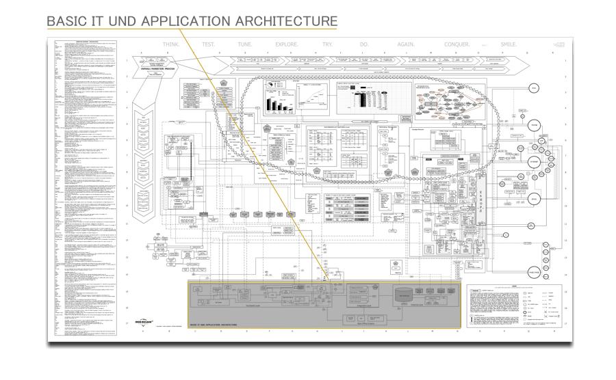 MARKETIZR-1-96-karte-map-IT-Architektur-sch