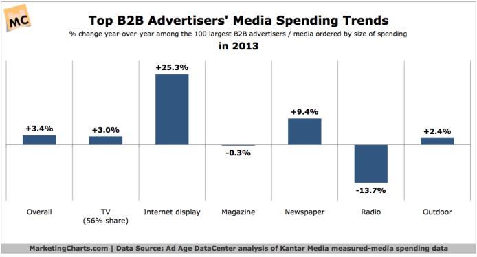 B2B and B2C Digital Marketing Compared