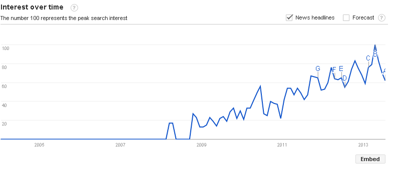 Social Media 101 - using Google Trends to id useful keywords