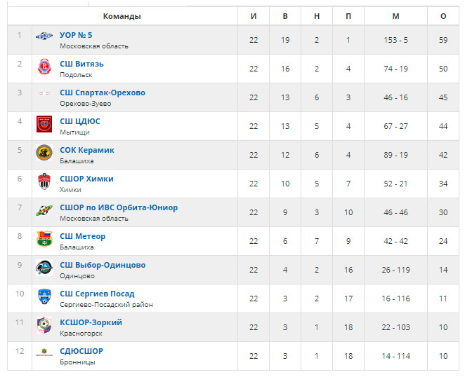 турнирная-таблица-пмо-2017-2001-гр