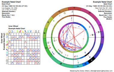 Sidereal Synastry Chart Package