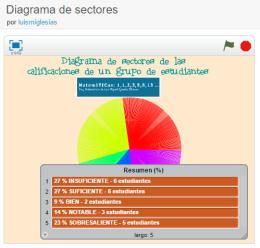 diagrama-de-sectores-scratch-luismiglesias
