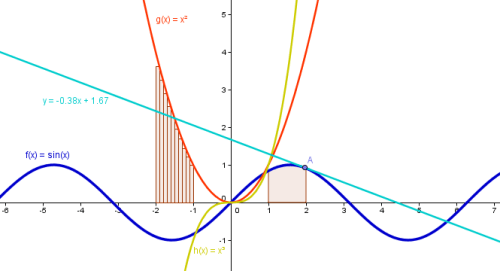 Figure 1 - Sample Graphs created with GeoGebra