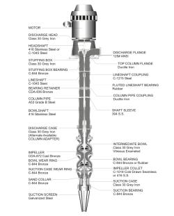 Pristine National Vertical Turbine Deep Well Pump Mar Pump Service Deep Well Pump Motor Deep Well Pumps Near Me