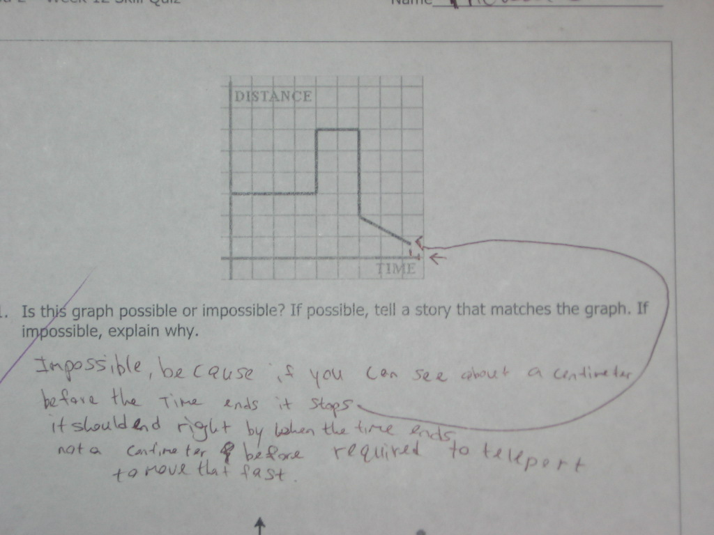 Interpreting Functions « Math Mistakes