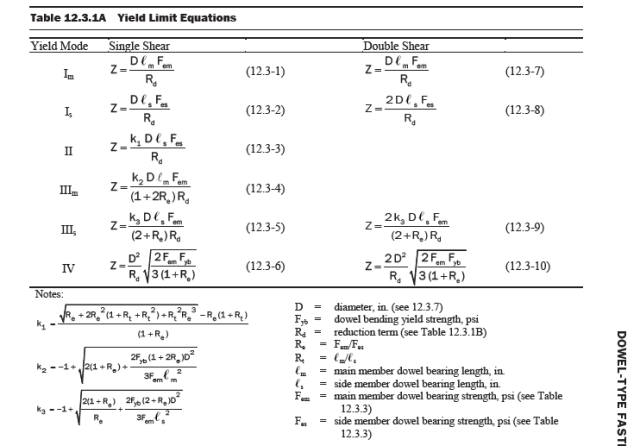 Figure 3: Key Formulas in Determining the Laterial Resistance Rating of a Nail.