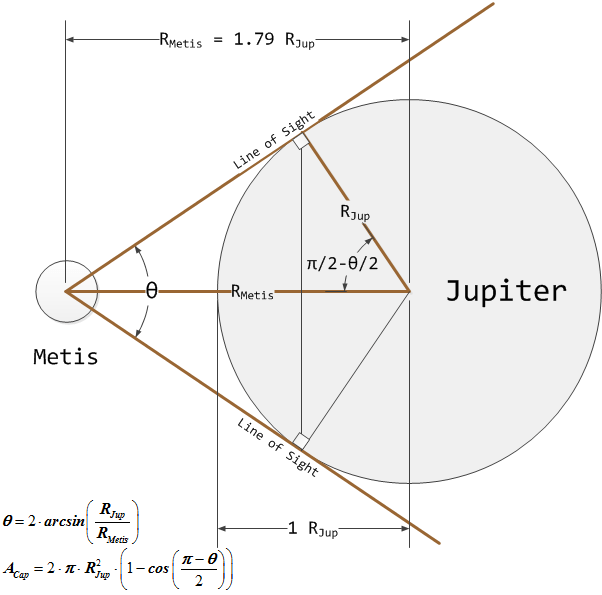 Figure 3: Visual Geometry of Metis to Jupiter. All dimensions to scale except that of Metis, which would be invisible at this
