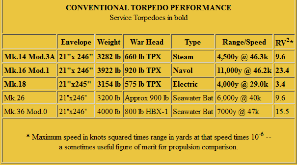 Figure 2: US Navy Table on Torpedo Performance.