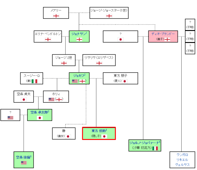 ジョジョ家系図