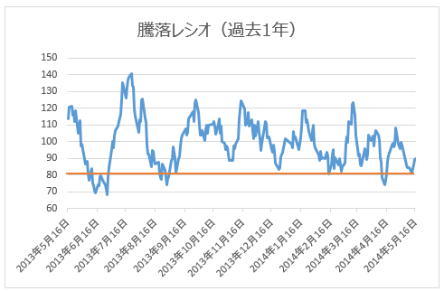 騰落レシオ(過去1年)